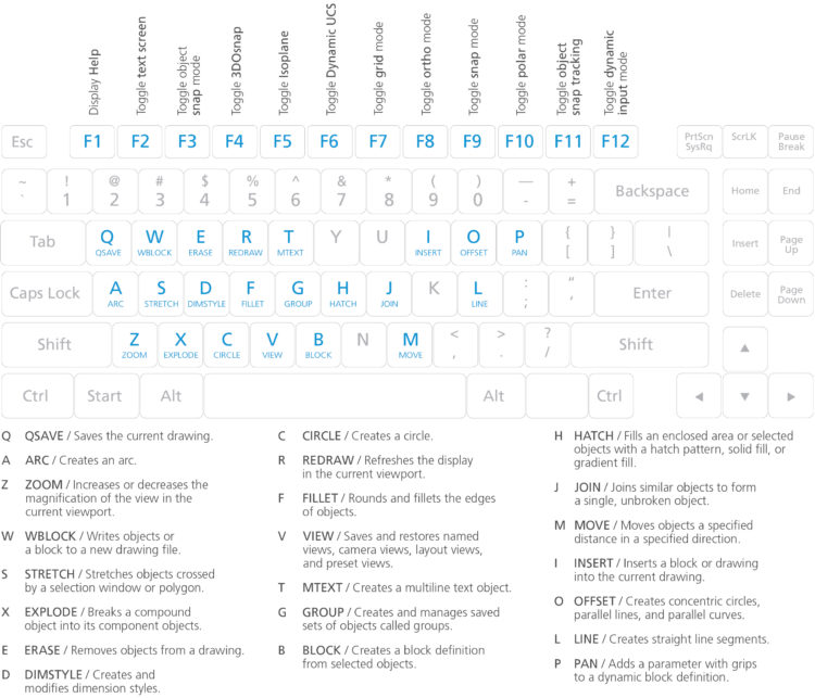 Atajos de teclado de AutoCAD